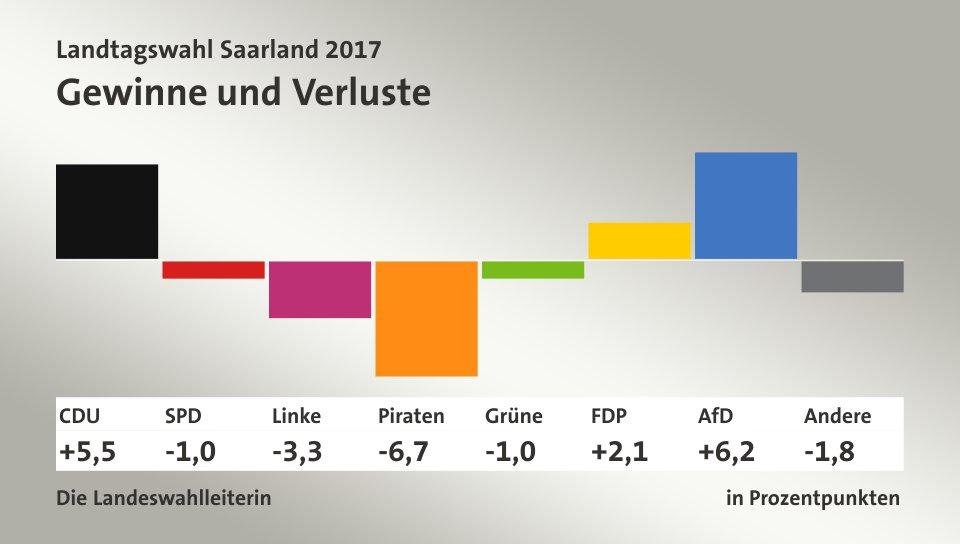 Wahl Saarland Ergebnis