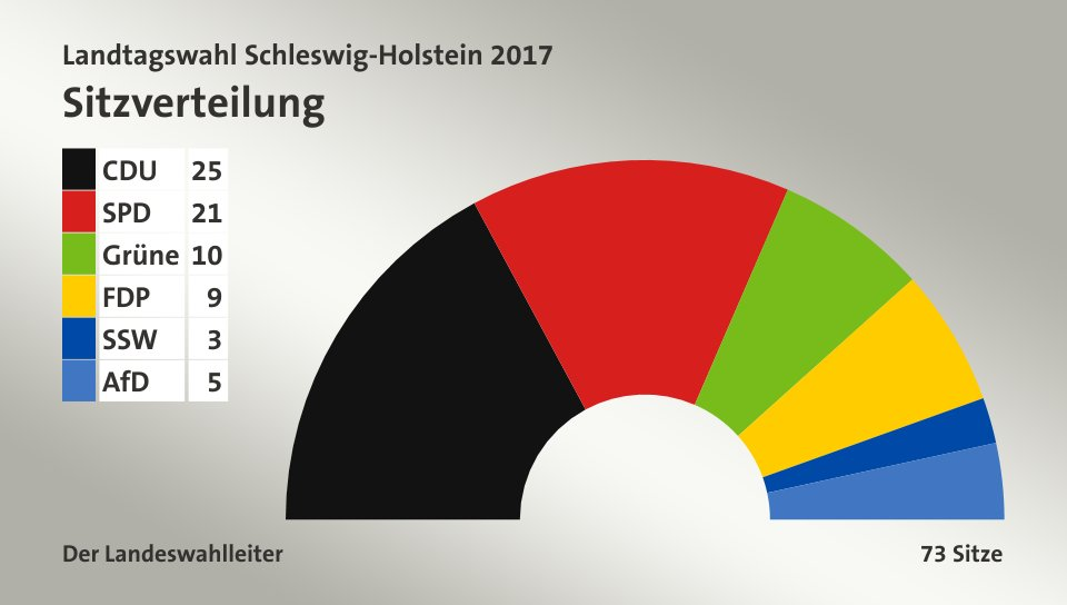 Wahlbeteiligung Sh