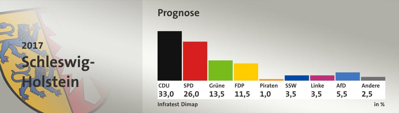 Prognose, in %: CDU 33,0; SPD 26,0; Grüne 13,5; FDP 11,5; Piraten 1,0; SSW 3,5; Linke 3,5; AfD 5,5; Andere 2,5; Quelle: Infratest Dimap|Die Landeswahlleiterin