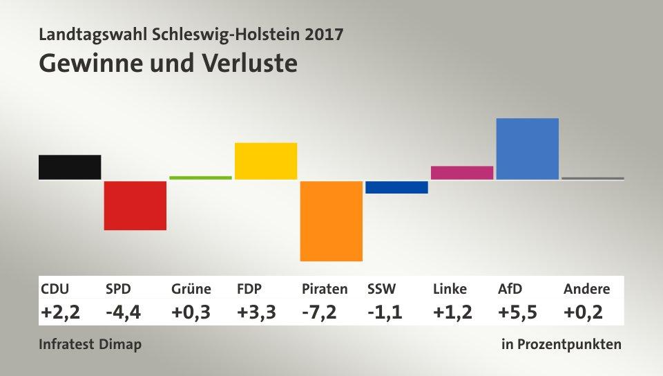 Gewinne und Verluste, in Prozentpunkten: CDU 2,2; SPD -4,4; Grüne 0,3; FDP 3,3; Piraten -7,2; SSW -1,1; Linke 1,2; AfD 5,5; Andere 0,2; Quelle: Infratest Dimap|Die Landeswahlleiterin