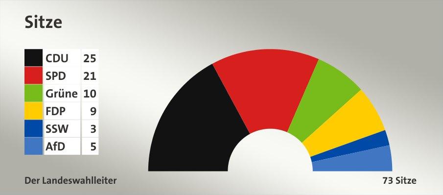 Dự kiến phân chia số ghế trong nghị viện bang Schleswig-Holstein qua cuộc bầu cử ngày 07.05. Nguồn: tagesschau.de