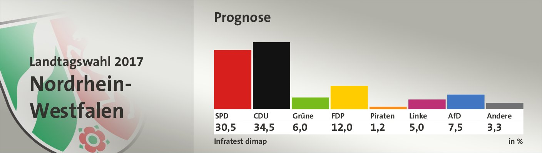 Prognose, in %: SPD 30,5; CDU 34,5; Grüne 6,0; FDP 12,0; Piraten 1,2; Linke 5,0; AfD 7,5; Andere 3,3; Quelle: Infratest dimap Der Landeswahlleiter