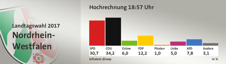 Hochrechnung 18:57 Uhr, in %: SPD 30,7; CDU 34,2; Grüne 6,0; FDP 12,2; Piraten 1,0; Linke 5,0; AfD 7,8; Andere 3,1; Quelle: Infratest dimap Der Landeswahlleiter