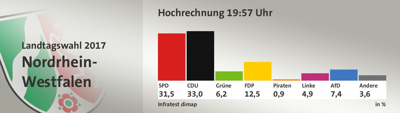 Hochrechnung 19:57 Uhr, in %: SPD 31,5; CDU 33,0; Grüne 6,2; FDP 12,5; Piraten 0,9; Linke 4,9; AfD 7,4; Andere 3,6; Quelle: Infratest dimap Der Landeswahlleiter