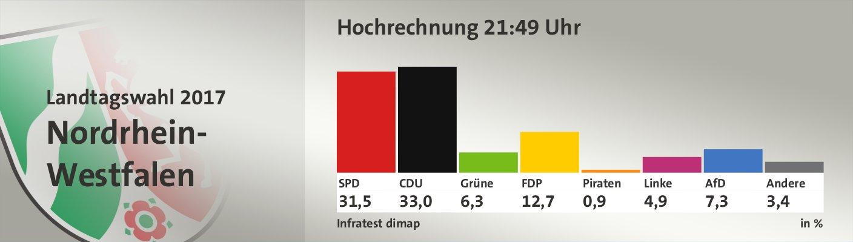 Hochrechnung 21:49 Uhr, in %: SPD 31,5; CDU 33,0; Grüne 6,3; FDP 12,7; Piraten 0,9; Linke 4,9; AfD 7,3; Andere 3,4; Quelle: Infratest dimap Der Landeswahlleiter