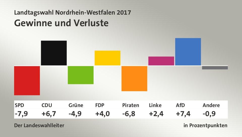 Gewinne und Verluste, in Prozentpunkten: SPD -7,9; CDU 6,7; Grüne -4,9; FDP 4,0; Piraten -6,8; Linke 2,4; AfD 7,4; Andere -0,9; Quelle: Infratest dimap|Der Landeswahlleiter