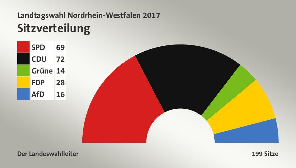 Sitzverteilung, 199 Sitze: SPD 69; CDU 72; Grüne 14; FDP 28; AfD 16; Quelle: Infratest dimap|Der Landeswahlleiter