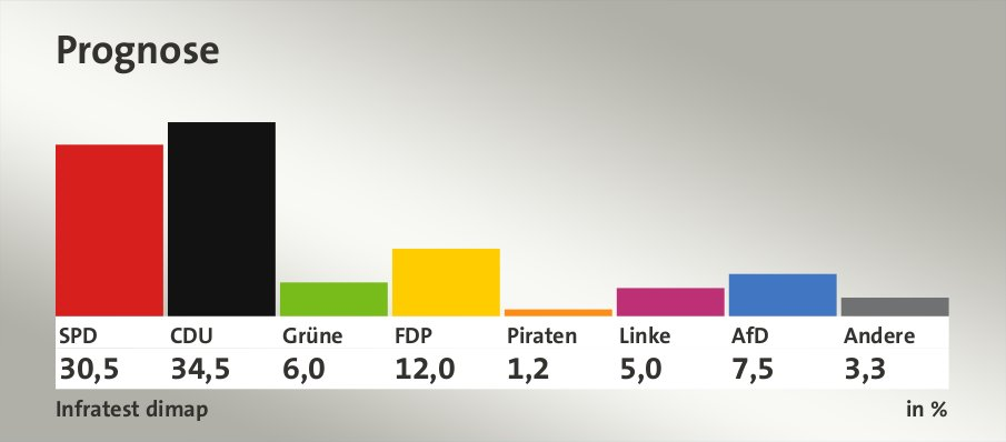 Prognose, in %: SPD 30,5 , CDU 34,5 , Grüne 6,0 , FDP 12,0 , Piraten 1,2 , Linke 5,0 , AfD 7,5 , Andere 3,3 , Quelle: Infratest dimap