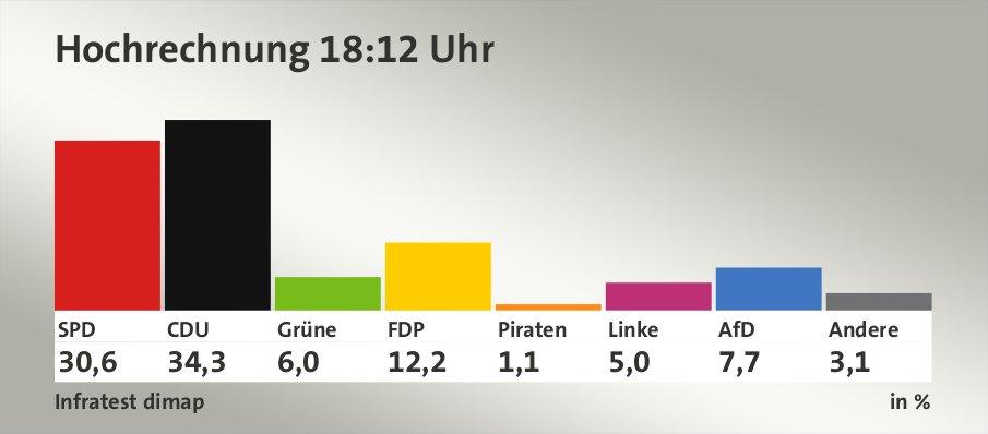 Hochrechnung 18:12 Uhr, in %: SPD 30,6 , CDU 34,3 , Grüne 6,0 , FDP 12,2 , Piraten 1,1 , Linke 5,0 , AfD 7,7 , Andere 3,1 , Quelle: Infratest dimap