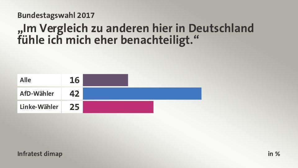 Wahlberechtigte Bundestagswahl