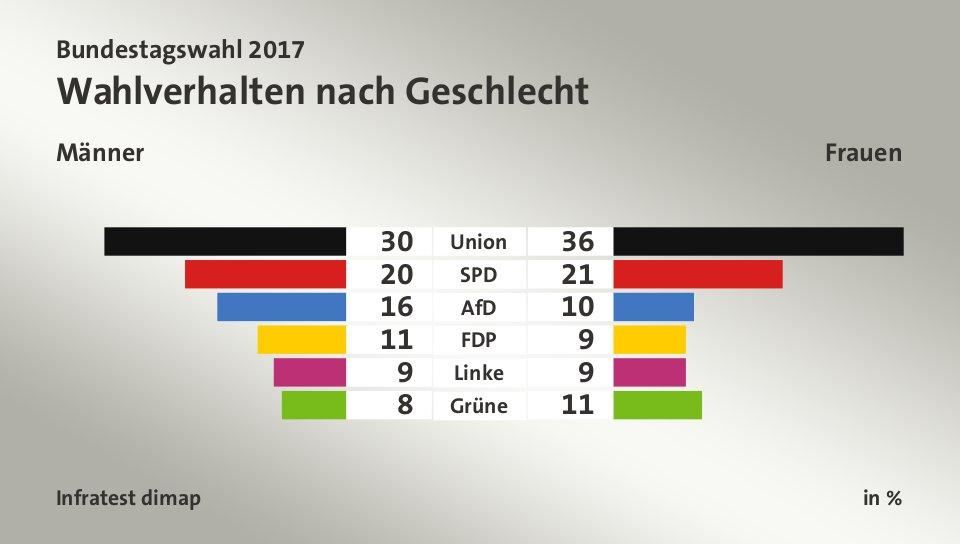 bundeswahlen deutschland