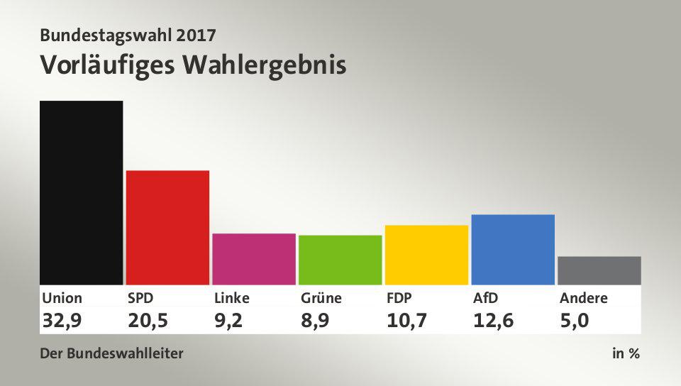 Vorl. amtl. Ergebnis, in %: Union 33,0; SPD 20,5; Linke 9,2; Grüne 8,9; FDP 10,7; AfD 12,6; Andere 5,1; Quelle: Der Bundeswahlleiter