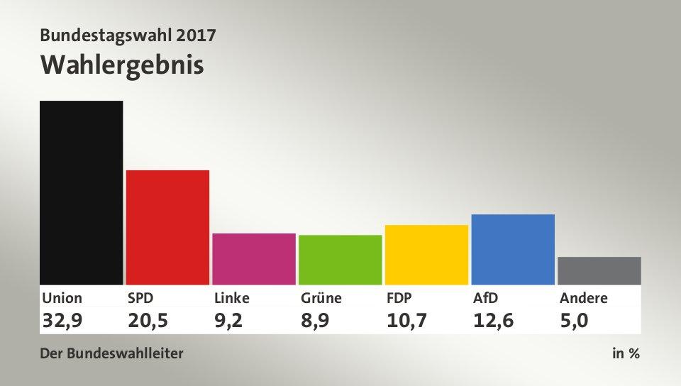 Deutschland Ergebnis