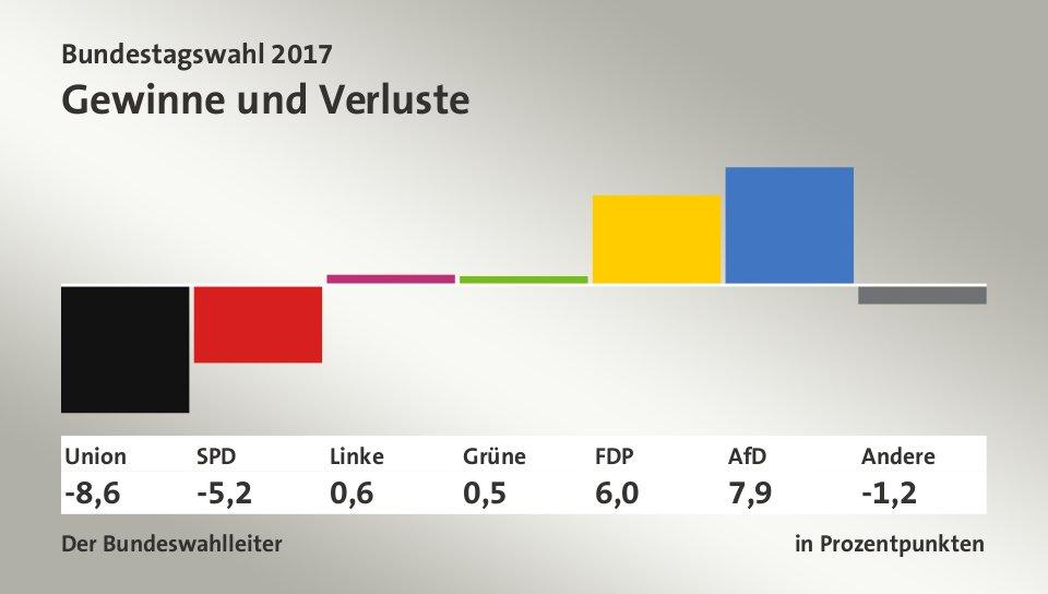 prozentualer anteil homosexueller Halberstadt