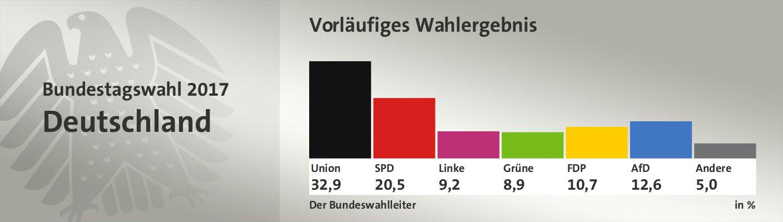 Vorl. amtl. Ergebnis, in %: Union 33,0; SPD 20,5; Linke 9,2; Grüne 8,9; FDP 10,7; AfD 12,6; Andere 5,1; Quelle: Infratest dimap|Der Bundeswahlleiter