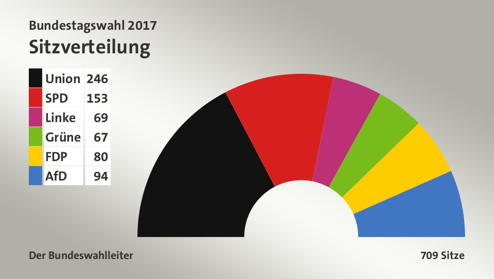 Bundeswahl Ergebnisse