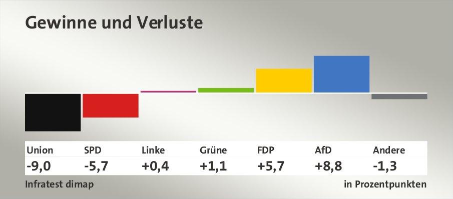 Gewinne und Verluste, in Prozentpunkten: Union -9,0; SPD -5,7; Linke 0,4; Grüne 1,1; FDP 5,7; AfD 8,8; Andere -1,3; Quelle: Infratest dimap