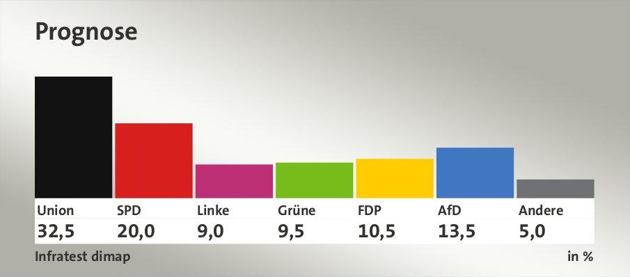 Prognose, in %: Union 32,5 , SPD 20,0 , Linke 9,0 , Grüne 9,5 , FDP 10,5 , AfD 13,5 , Andere 5,0 , Quelle: Infratest dimap
