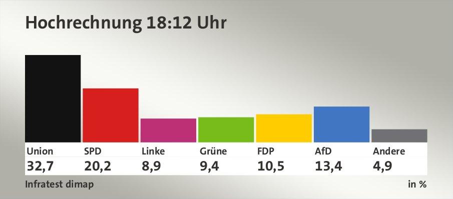 Hochrechnung 18:12 Uhr, in %: Union 32,7 , SPD 20,2 , Linke 8,9 , Grüne 9,4 , FDP 10,5 , AfD 13,4 , Andere 4,9 , Quelle: Infratest dimap