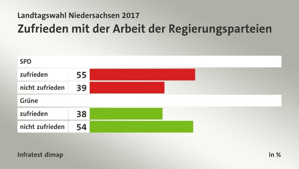 Ard Wahl Niedersachsen