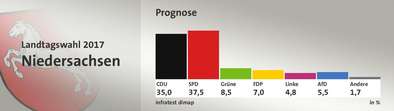 Prognose, in %: CDU 35,0; SPD 37,5; Grüne 8,5; FDP 7,0; Linke 4,8; AfD 5,5; Andere 1,7; Quelle: infratest dimap
