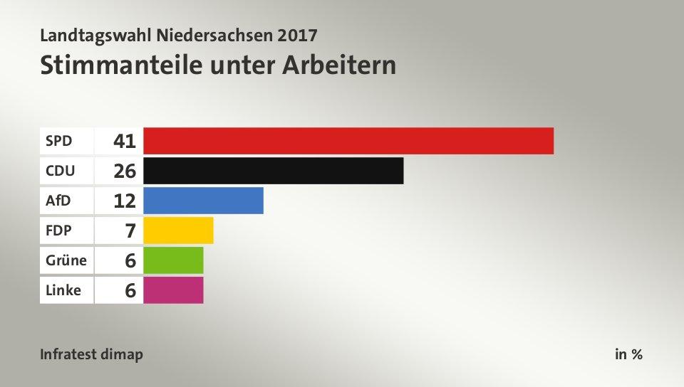 Landtagswahl Niedersachsen