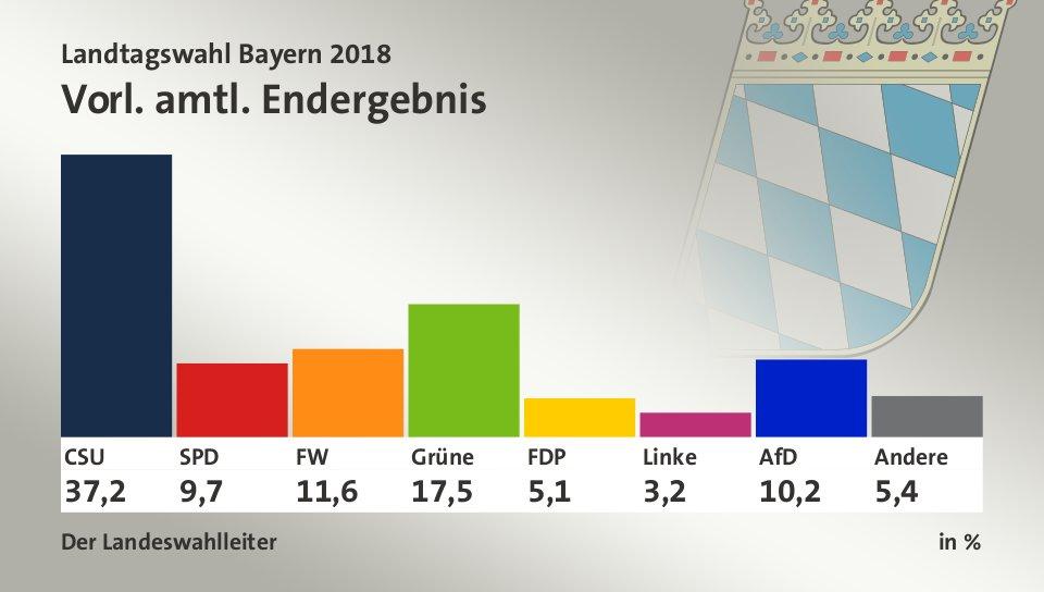 Zweitstimme Landtagswahl Bayern
