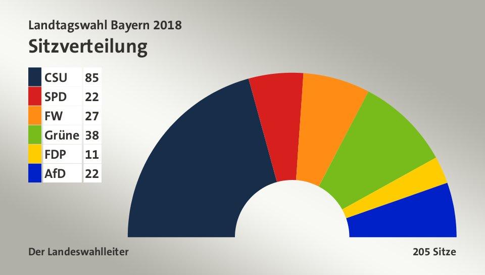 Landtagswahl Bayern 2018