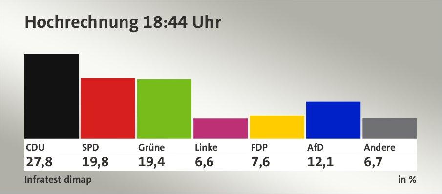 Hochrechnung 18:44 Uhr, in %: CDU 27,8 , SPD 19,8 , Grüne 19,4 , Linke 6,6 , FDP 7,6 , AfD 12,1 , Andere 6,7 , Quelle: Infratest dimap
