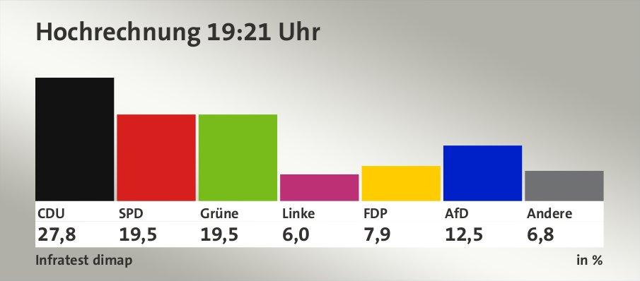 Hochrechnung 19:21 Uhr, in %: CDU 27,8 , SPD 19,5 , Grüne 19,5 , Linke 6,0 , FDP 7,9 , AfD 12,5 , Andere 6,8 , Quelle: Infratest dimap
