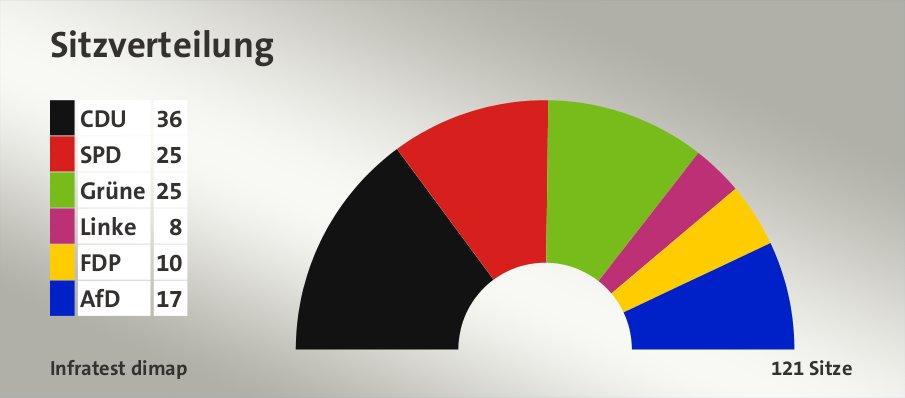 Sitzverteilung, 121 Sitze: CDU 36; SPD 25; Grüne 25; Linke 8; FDP 10; AfD 17; Quelle: Infratest dimap