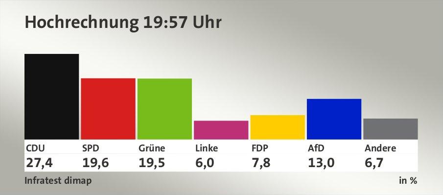 Hochrechnung 19:57 Uhr, in %: CDU 27,4 , SPD 19,6 , Grüne 19,5 , Linke 6,0 , FDP 7,8 , AfD 13,0 , Andere 6,7 , Quelle: Infratest dimap