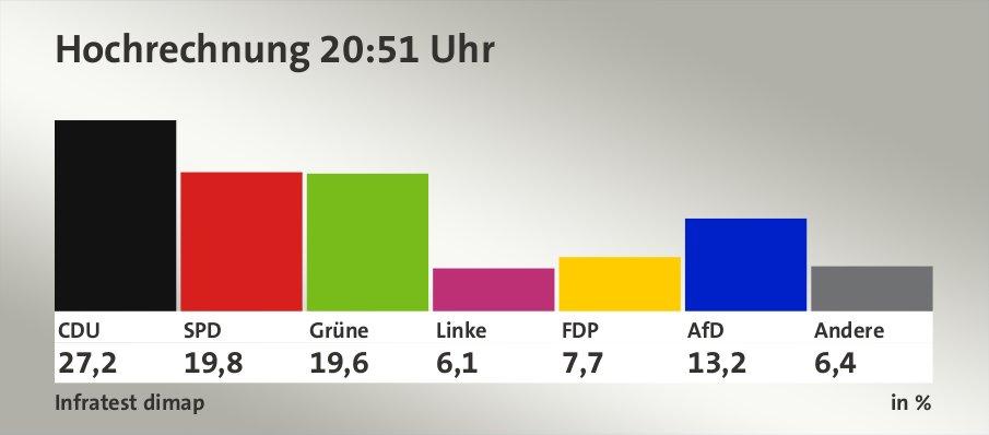 Hochrechnung 20:51 Uhr, in %: CDU 27,2 , SPD 19,8 , Grüne 19,6 , Linke 6,1 , FDP 7,7 , AfD 13,2 , Andere 6,4 , Quelle: Infratest dimap