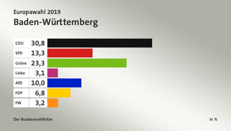 Europawahl Bundesländer