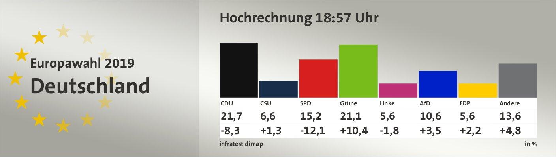 Hochrechnung 18:57 Uhr, in %: CDU 21,7; CSU 6,6; SPD 15,2; Grüne 21,1; Linke 5,6; AfD 10,6; FDP 5,6; Andere 13,6; Quelle: infratest dimap