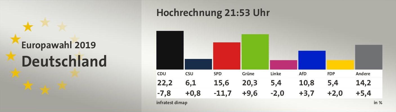 Hochrechnung 21:53 Uhr, in %: CDU 22,2; CSU 6,1; SPD 15,6; Grüne 20,3; Linke 5,4; AfD 10,8; FDP 5,4; Andere 14,2; Quelle: infratest dimap