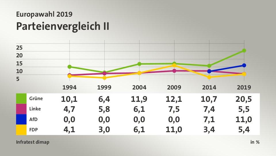Europawahl Sachsen Hochrechnung
