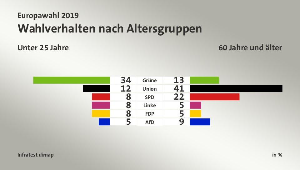 Wahlergebnisse Ard