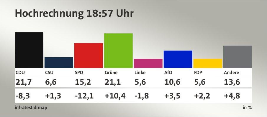 Hochrechnung 18:57 Uhr, in %: CDU 21,7 , CSU 6,6 , SPD 15,2 , Grüne 21,1 , Linke 5,6 , AfD 10,6 , FDP 5,6 , Andere 13,6 , Quelle: infratest dimap