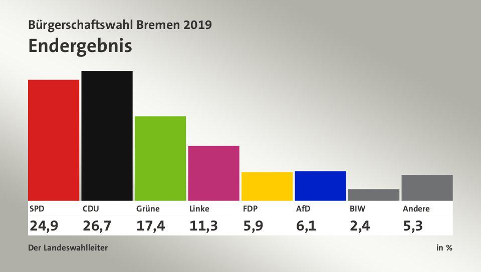 Ergebnis Bürgerschaftswahl Hamburg 2021