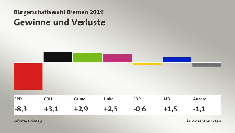 Bürgerschaftswahl Bremen 2019