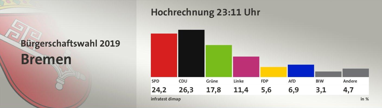 Hochrechnung 23:11 Uhr, in %: SPD 24,2; CDU 26,3; Grüne 17,8; Linke 11,4; FDP 5,6; AfD 6,9; BIW 3,1; Andere 4,7; Quelle: infratest dimap