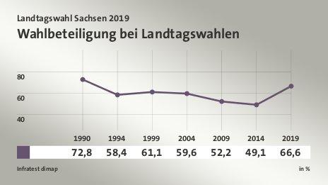 wahlen sachsen 2019 umfrage