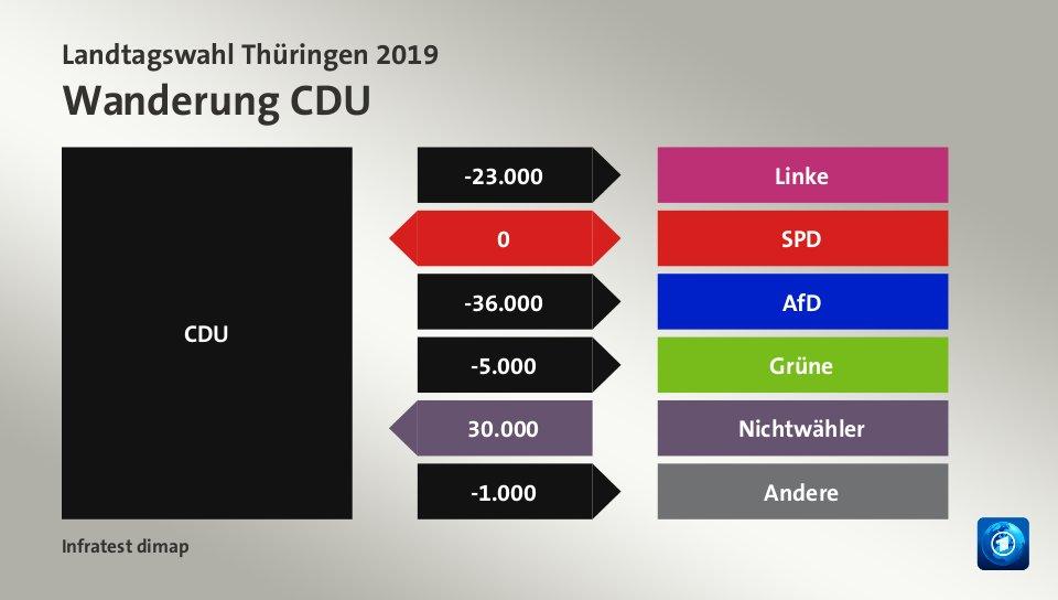 Wanderung CDUzu Linke 23.000 Wähler, zu SPD 0 Wähler, zu AfD 36.000 Wähler, zu Grüne 5.000 Wähler, von Nichtwähler 30.000 Wähler, zu Andere 1.000 Wähler, Quelle: Infratest dimap