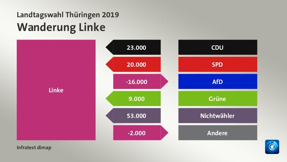 Wanderung Linkevon CDU 23.000 Wähler, von SPD 20.000 Wähler, zu AfD 16.000 Wähler, von Grüne 9.000 Wähler, von Nichtwähler 53.000 Wähler, zu Andere 2.000 Wähler, Quelle: Infratest dimap