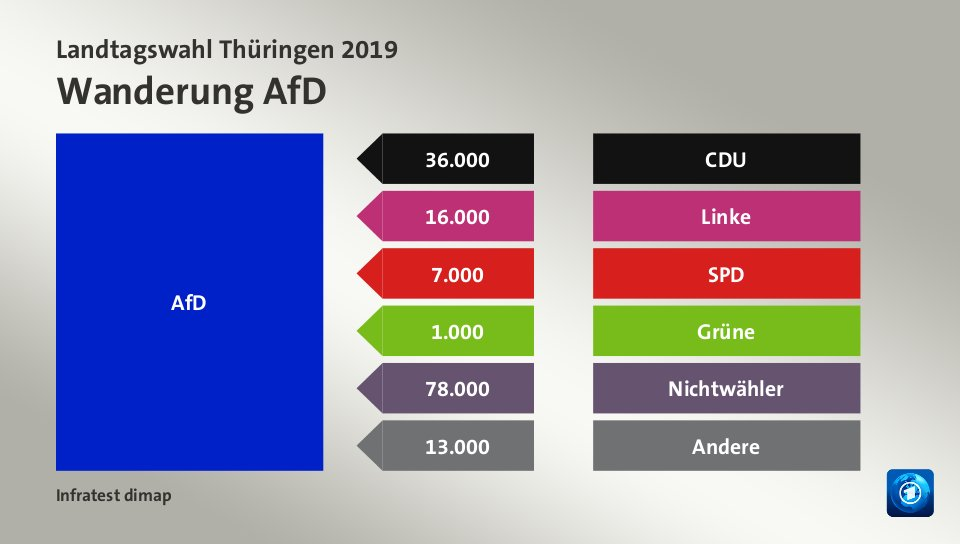 Wanderung AfDvon CDU 36.000 Wähler, von Linke 16.000 Wähler, von SPD 7.000 Wähler, von Grüne 1.000 Wähler, von Nichtwähler 78.000 Wähler, von Andere 13.000 Wähler, Quelle: Infratest dimap