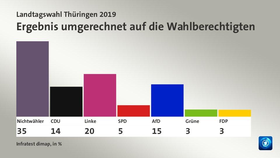 Wahlbeteiligung Thüringen