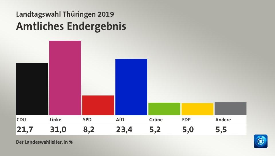 Landtagswahl Nrw 2021 Fdp