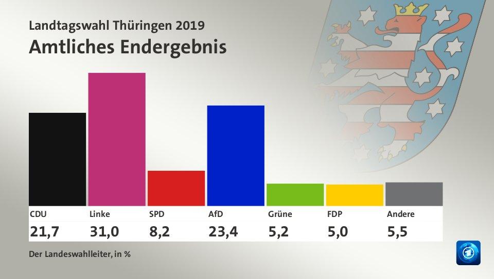 Afd Landtagswahlen Ergebnisse