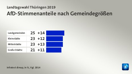 Umfrage Afd